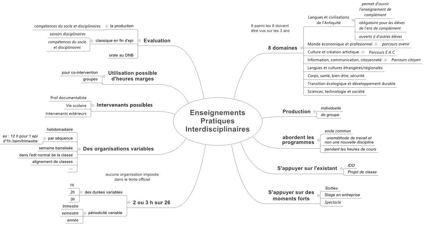 Préférence Caftage d'EPI | Les Cercles LG53